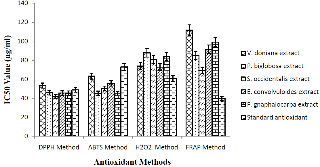Determination of Antioxidant Effects of Some Medicinal Plants and Investigation of their Physicochemical Characters